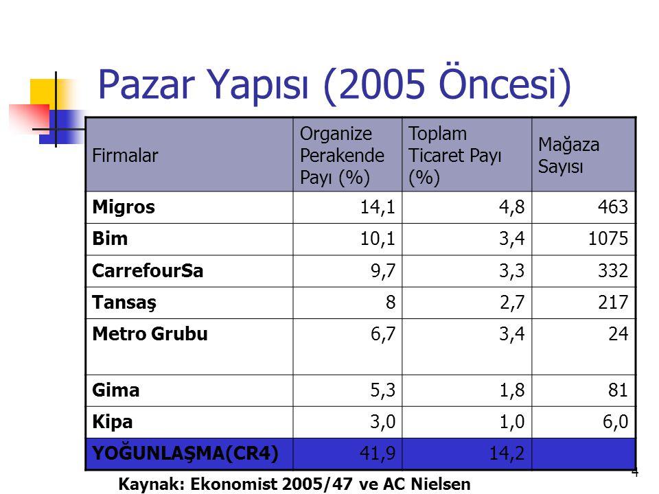 Pazar Yapısı (2005 Öncesi) Firmalar Organize Perakende Payı (%)