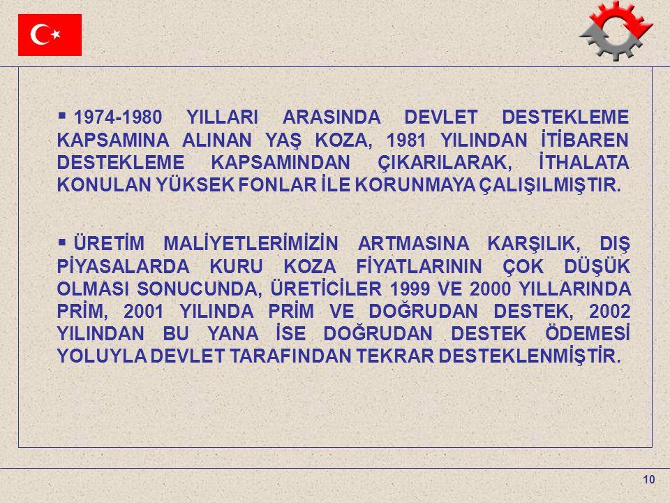 1974-1980 YILLARI ARASINDA DEVLET DESTEKLEME KAPSAMINA ALINAN YAŞ KOZA, 1981 YILINDAN İTİBAREN DESTEKLEME KAPSAMINDAN ÇIKARILARAK, İTHALATA KONULAN YÜKSEK FONLAR İLE KORUNMAYA ÇALIŞILMIŞTIR.