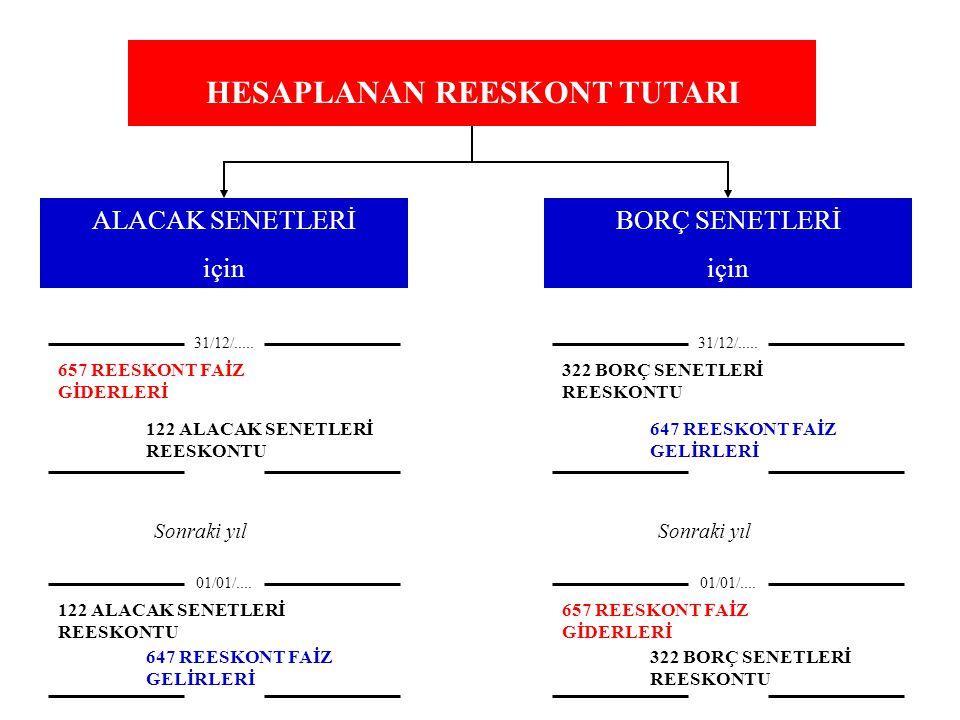 HESAPLANAN REESKONT TUTARI