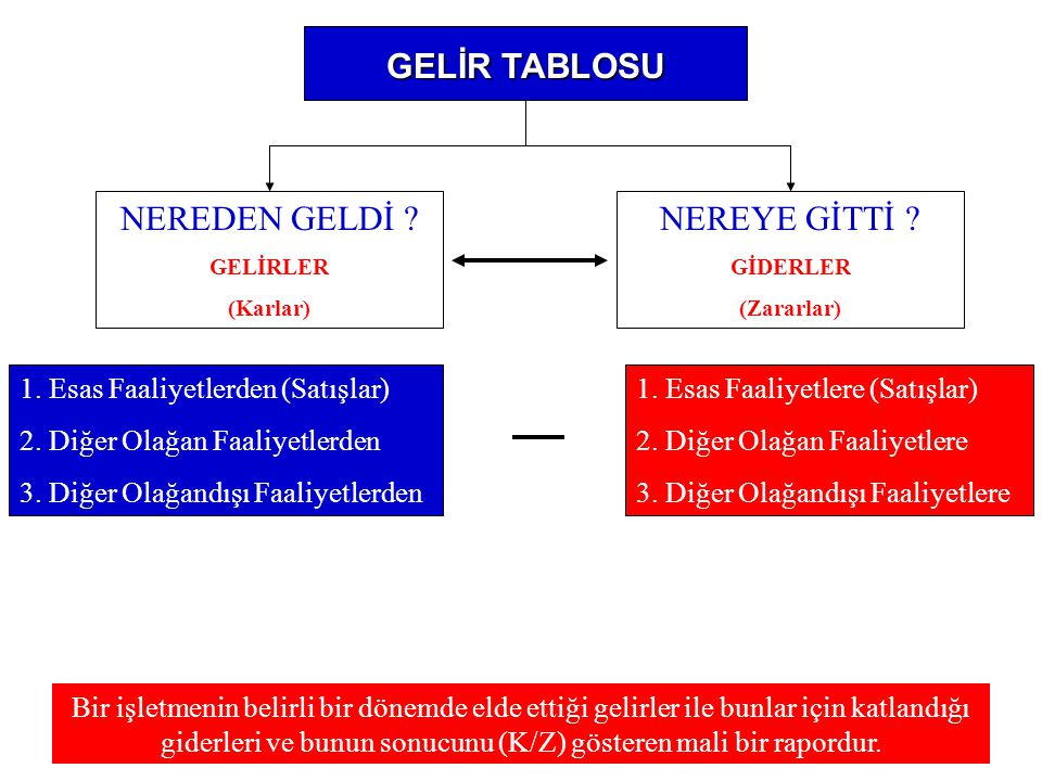 GELİR TABLOSU NEREDEN GELDİ NEREYE GİTTİ