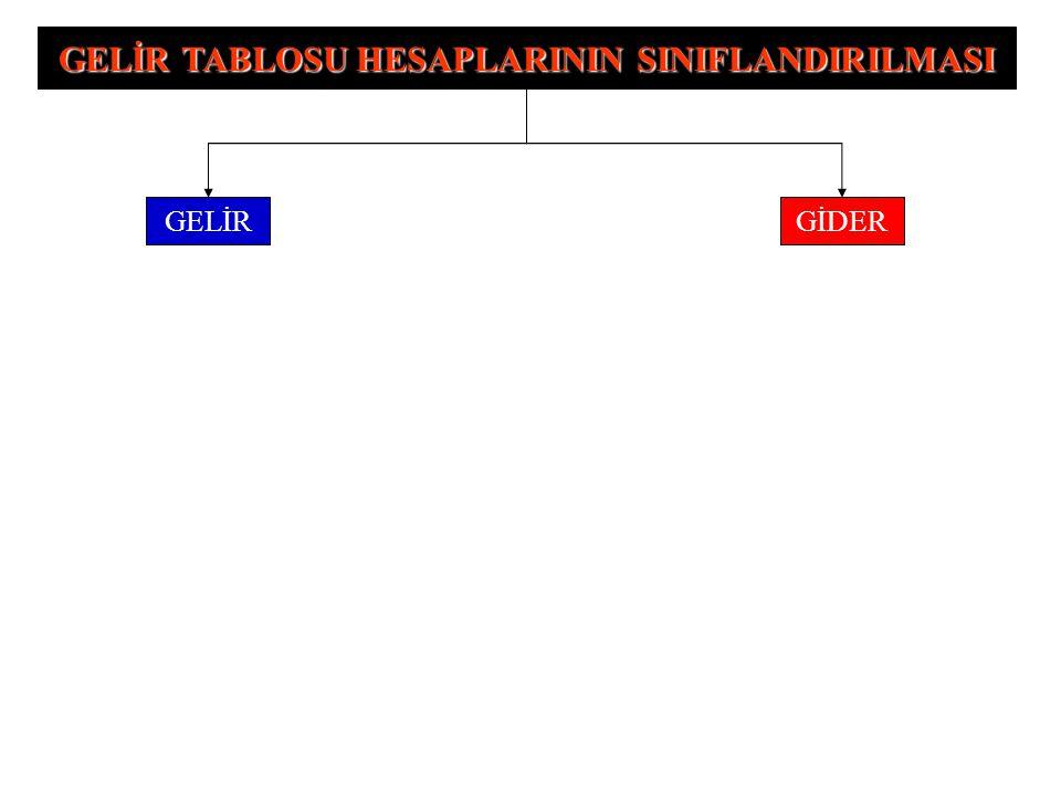 GELİR TABLOSU HESAPLARININ SINIFLANDIRILMASI