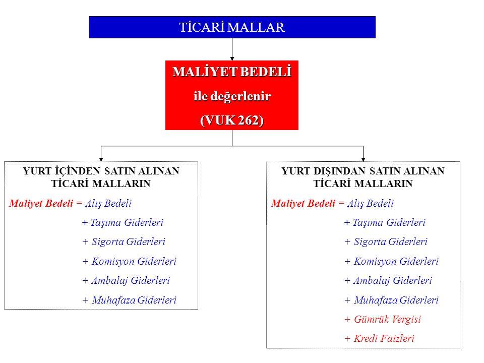 MALİYET BEDELİ ile değerlenir (VUK 262)