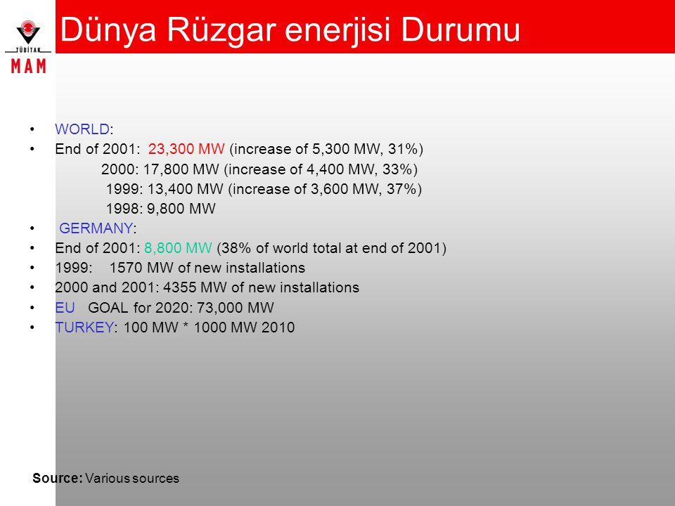 Dünya Rüzgar enerjisi Durumu