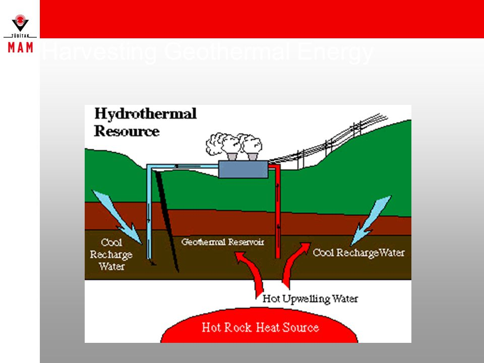 Harvesting Geothermal Energy