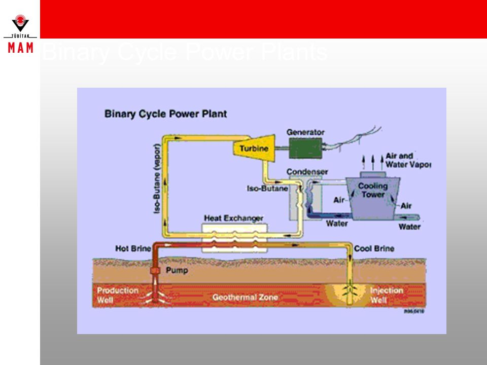 Binary Cycle Power Plants