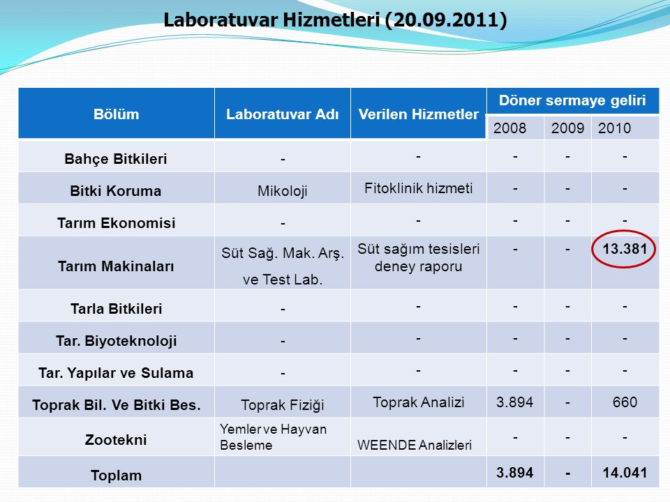 Laboratuvar Hizmetleri (20.09.2011)