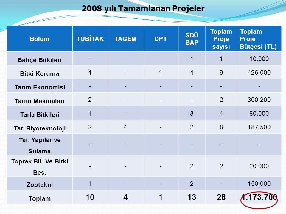 2008 yılı Tamamlanan Projeler