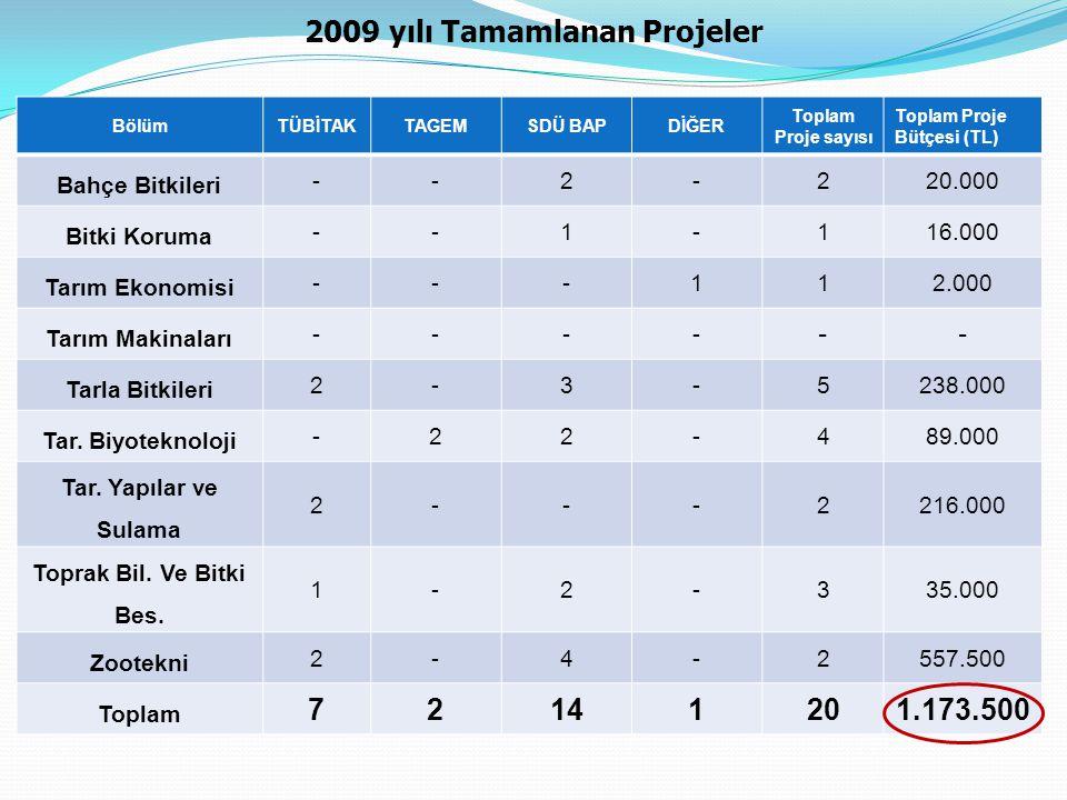 2009 yılı Tamamlanan Projeler