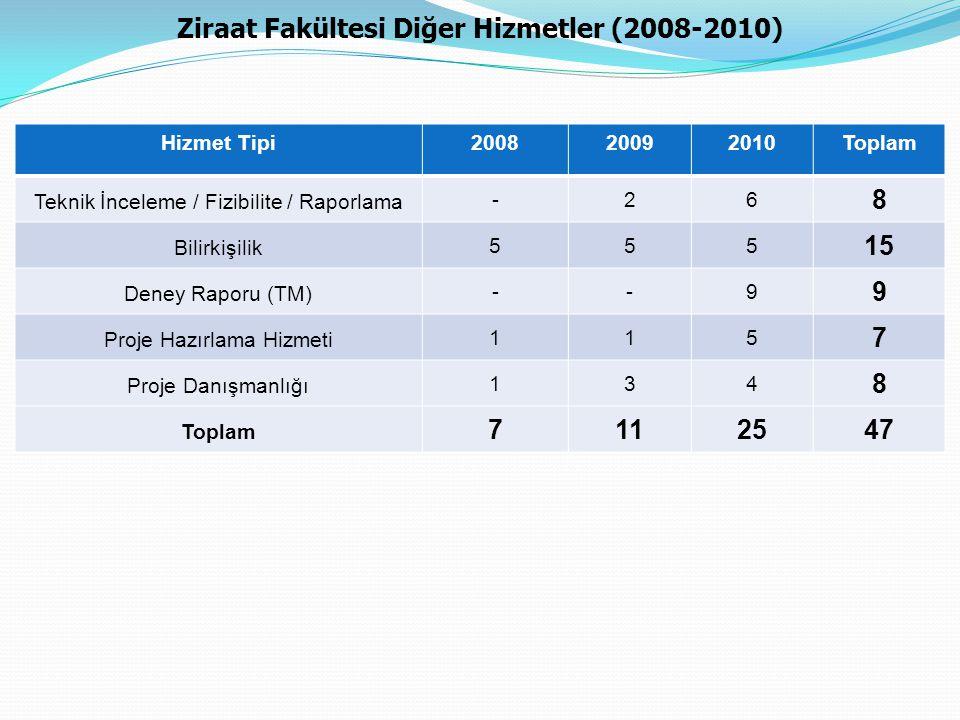 Ziraat Fakültesi Diğer Hizmetler (2008-2010)