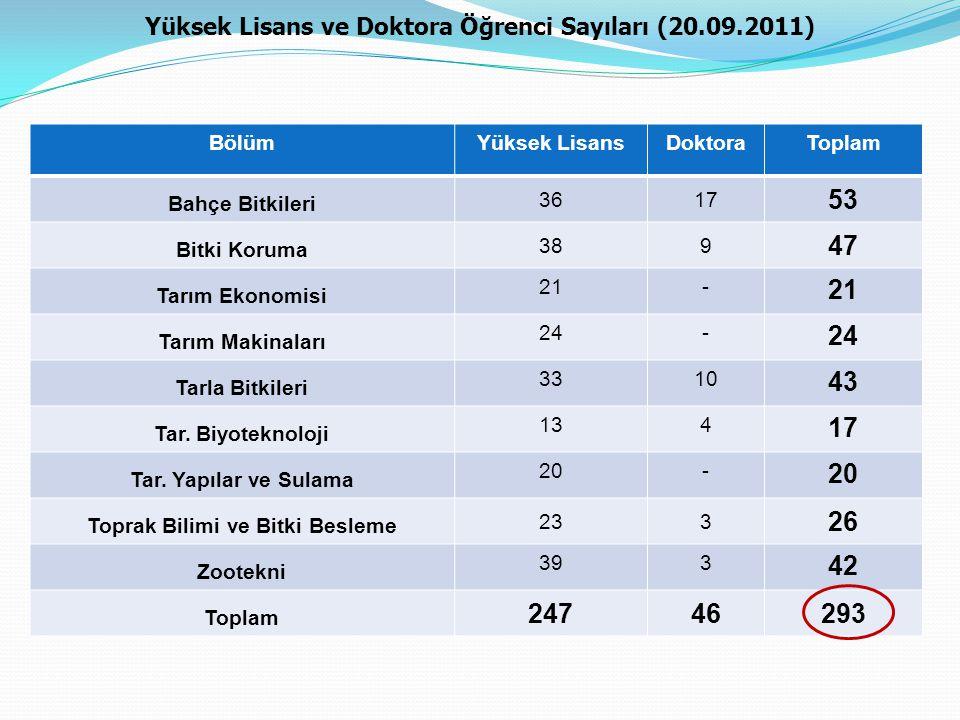 Yüksek Lisans ve Doktora Öğrenci Sayıları (20.09.2011)