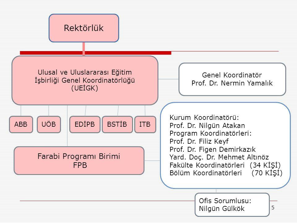Rektörlük Farabi Programı Birimi FPB Ulusal ve Uluslararası Eğitim