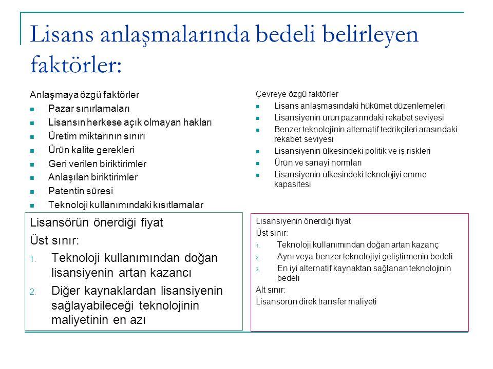Lisans anlaşmalarında bedeli belirleyen faktörler: