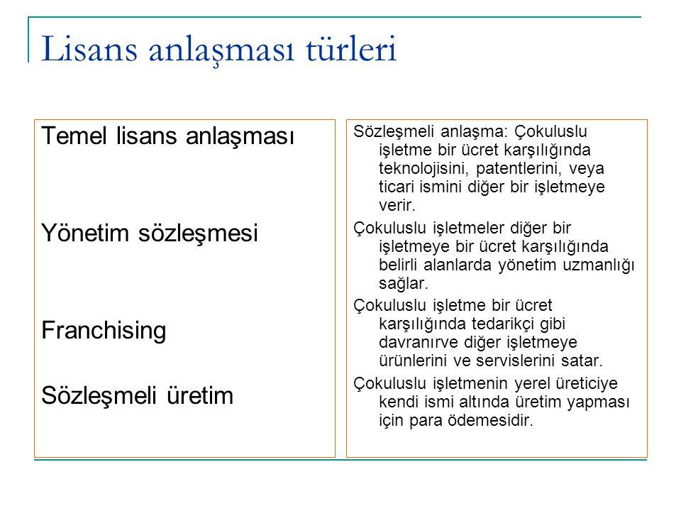 Lisans anlaşması türleri