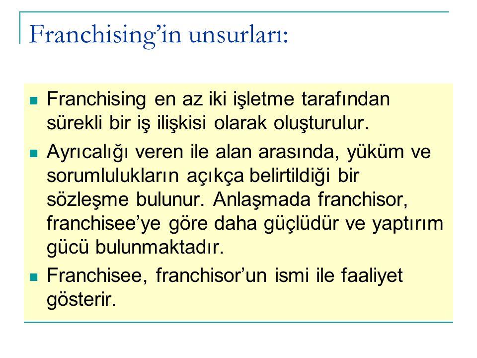 Franchising'in unsurları: