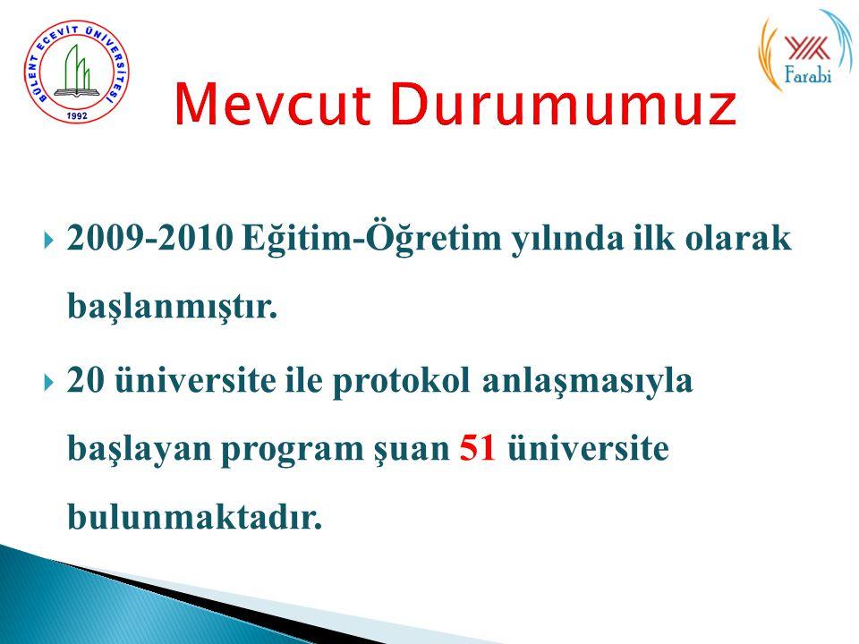 Mevcut Durumumuz 2009-2010 Eğitim-Öğretim yılında ilk olarak başlanmıştır.