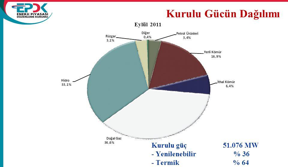 Kurulu Gücün Dağılımı Kurulu güç 51.076 MW - Yenilenebilir % 36