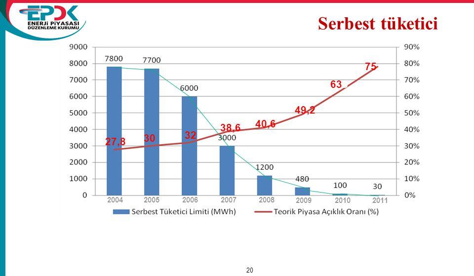Serbest tüketici 2004 2005 2006 2007 2008 2009 2010 2011 75 633 49,2 40,6 38,6 32 27,8 30