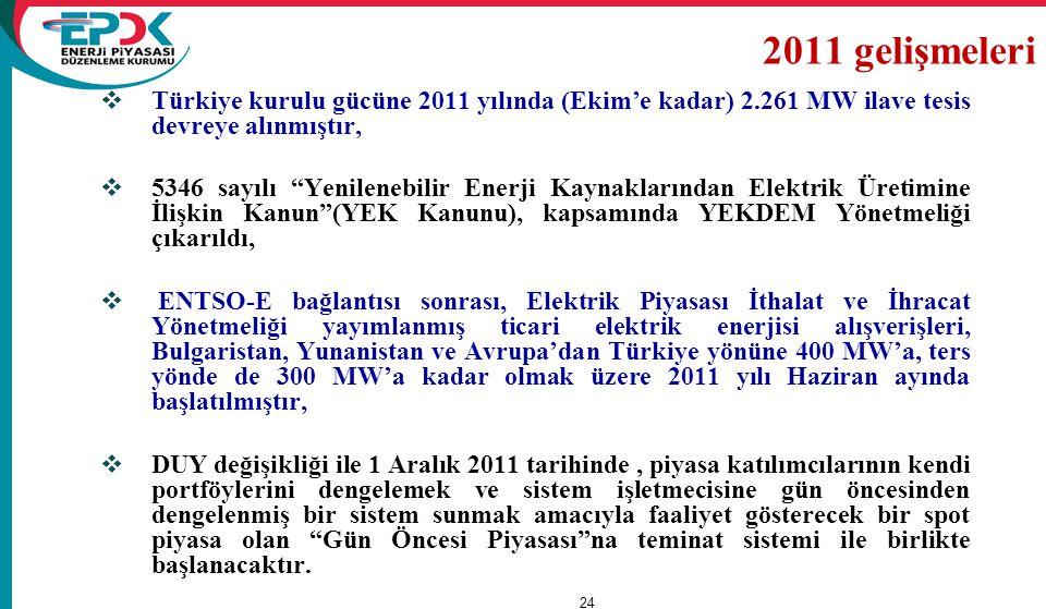 2011 gelişmeleri Türkiye kurulu gücüne 2011 yılında (Ekim'e kadar) 2.261 MW ilave tesis devreye alınmıştır,