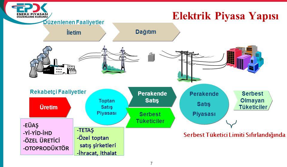 Elektrik Piyasa Yapısı