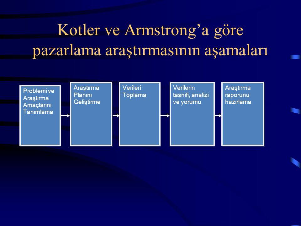 Kotler ve Armstrong'a göre pazarlama araştırmasının aşamaları
