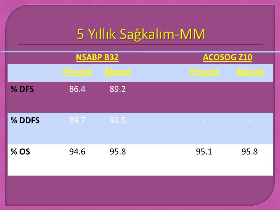 5 Yıllık Sağkalım-MM NSABP B32 ACOSOG Z10 Present Absent % DFS 86.4