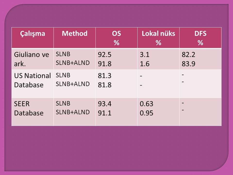 Çalışma Method OS % Lokal nüks DFS