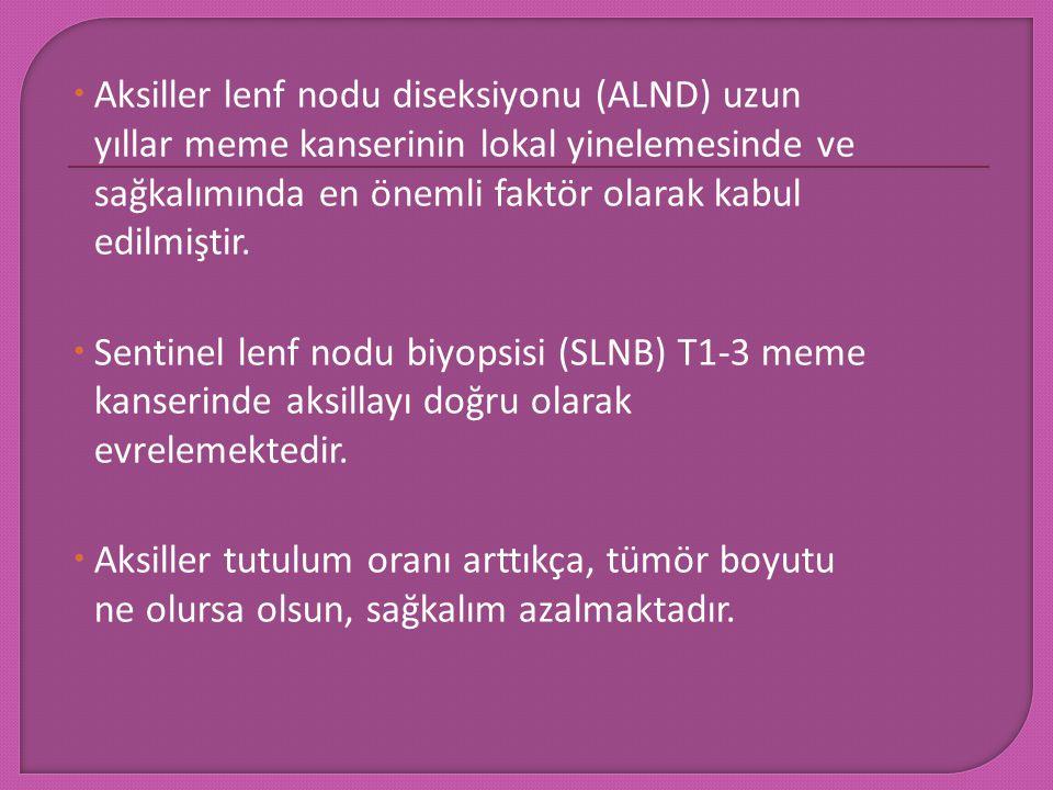 Aksiller lenf nodu diseksiyonu (ALND) uzun yıllar meme kanserinin lokal yinelemesinde ve sağkalımında en önemli faktör olarak kabul edilmiştir.