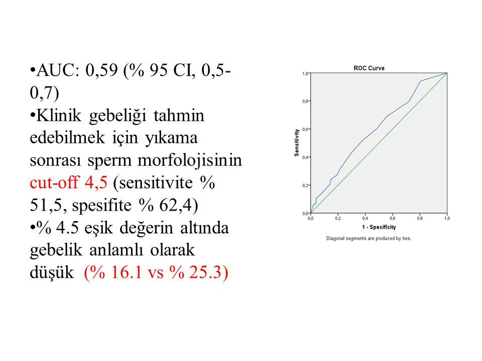 AUC: 0,59 (% 95 CI, 0,5-0,7)