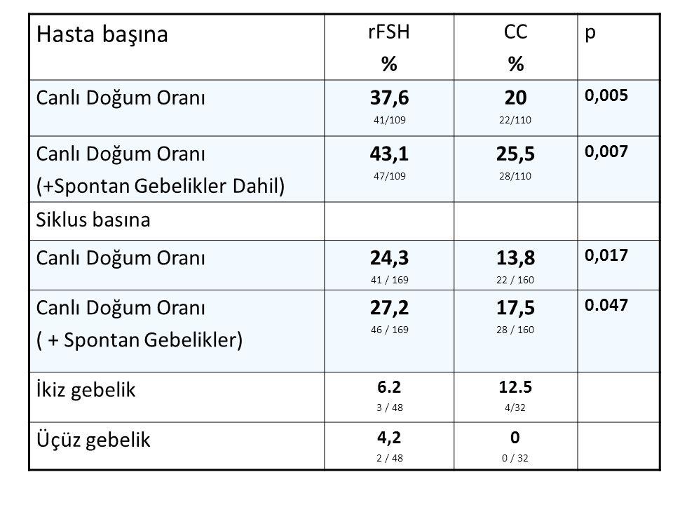 Hasta başına rFSH % CC p Canlı Doğum Oranı 37,6 20