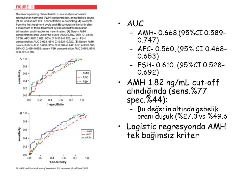 AMH 1.82 ng/mL cut-off alındığında (sens.%77 spec.%44):