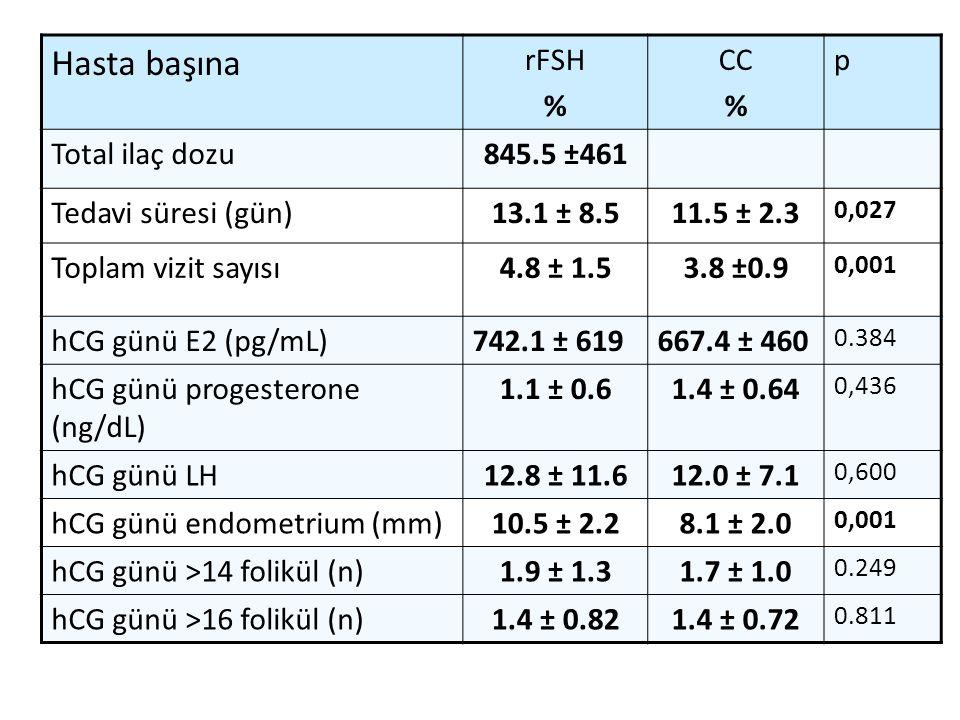 Hasta başına rFSH % CC p Total ilaç dozu 845.5 ±461