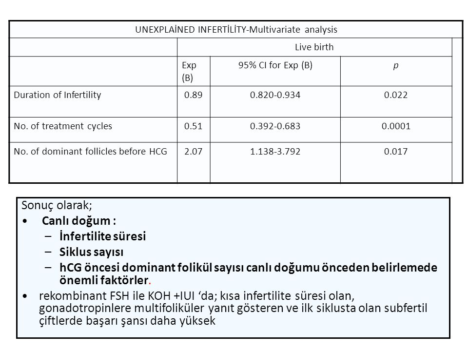 UNEXPLAİNED INFERTİLİTY-Multivariate analysis