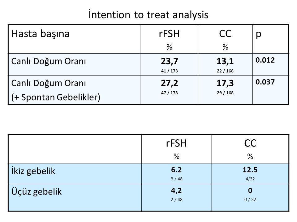 İntention to treat analysis