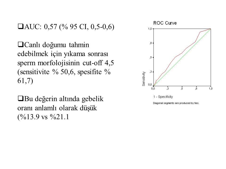 AUC: 0,57 (% 95 CI, 0,5-0,6)