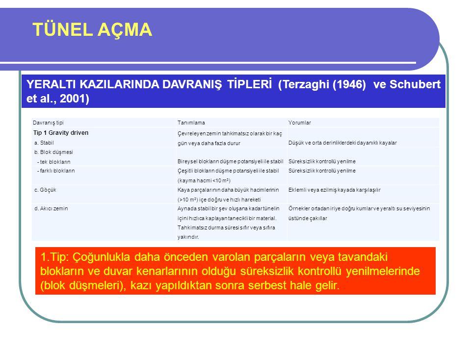 TÜNEL AÇMA YERALTI KAZILARINDA DAVRANIŞ TİPLERİ (Terzaghi (1946) ve Schubert et al., 2001) Davranış tipi.