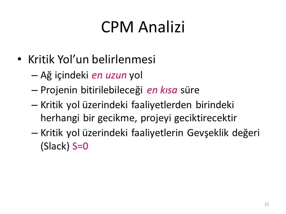CPM Analizi Kritik Yol'un belirlenmesi Ağ içindeki en uzun yol