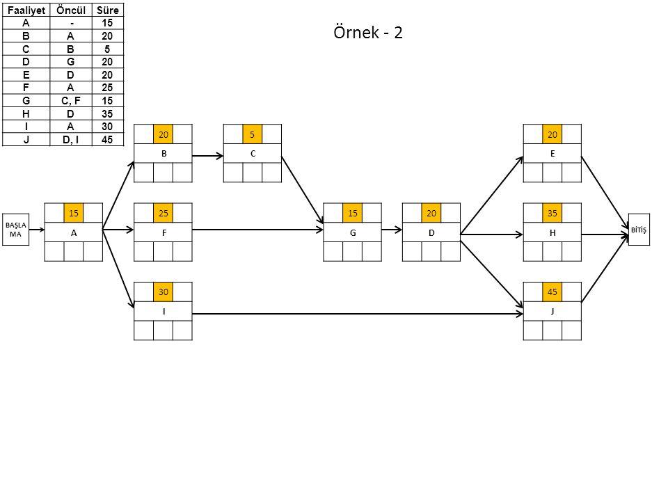 Örnek - 2 Faaliyet Öncül Süre A - 15 B 20 C 5 D G E F 25 C, F H 35 I