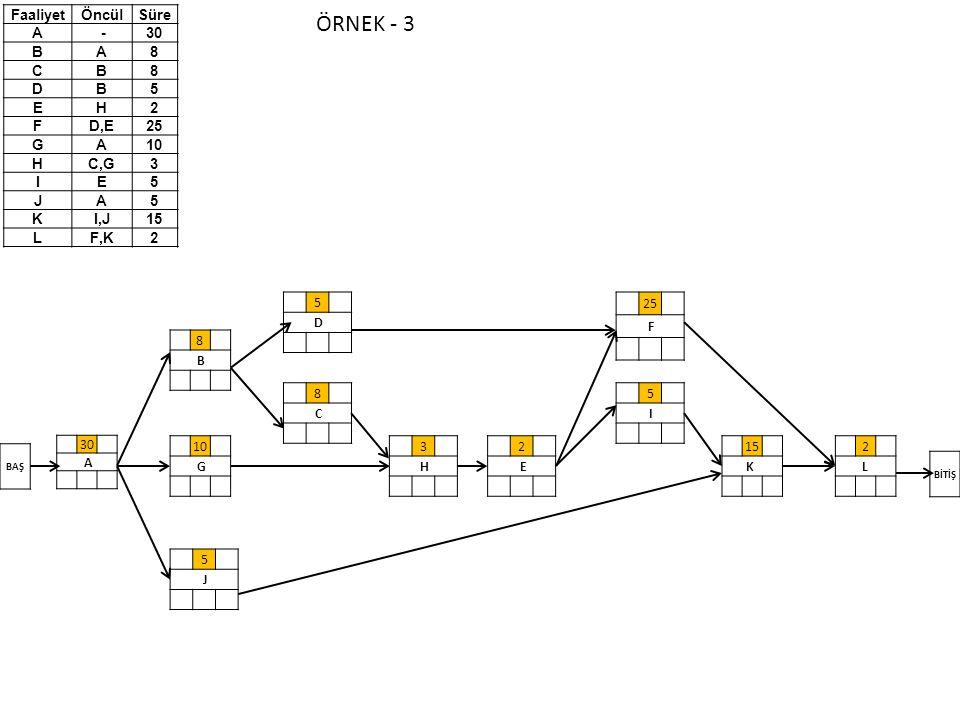 ÖRNEK - 3 Faaliyet Öncül Süre A - 30 B 8 C D 5 E H 2 F D,E 25 G 10 C,G
