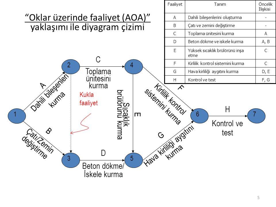 Oklar üzerinde faaliyet (AOA) yaklaşımı ile diyagram çizimi