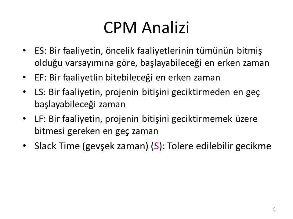 CPM Analizi Slack Time (gevşek zaman) (S): Tolere edilebilir gecikme