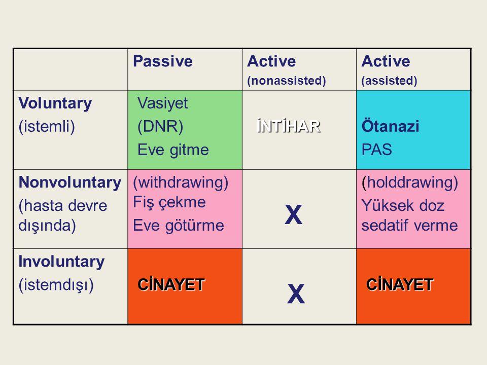 X Passive Active Voluntary (istemli) Vasiyet (DNR) Eve gitme İNTİHAR