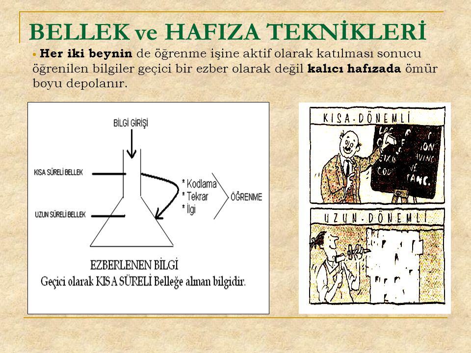 BELLEK ve HAFIZA TEKNİKLERİ