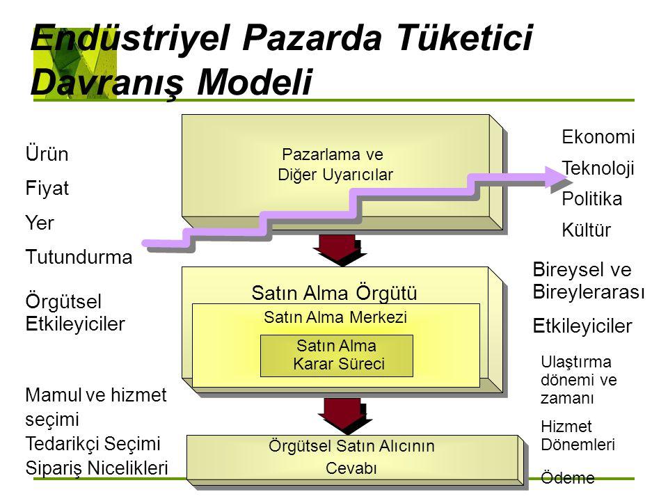 Endüstriyel Pazarda Tüketici Davranış Modeli