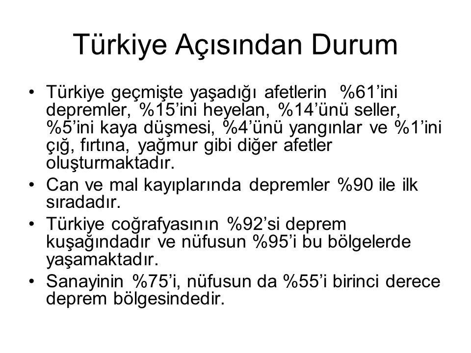 Türkiye Açısından Durum