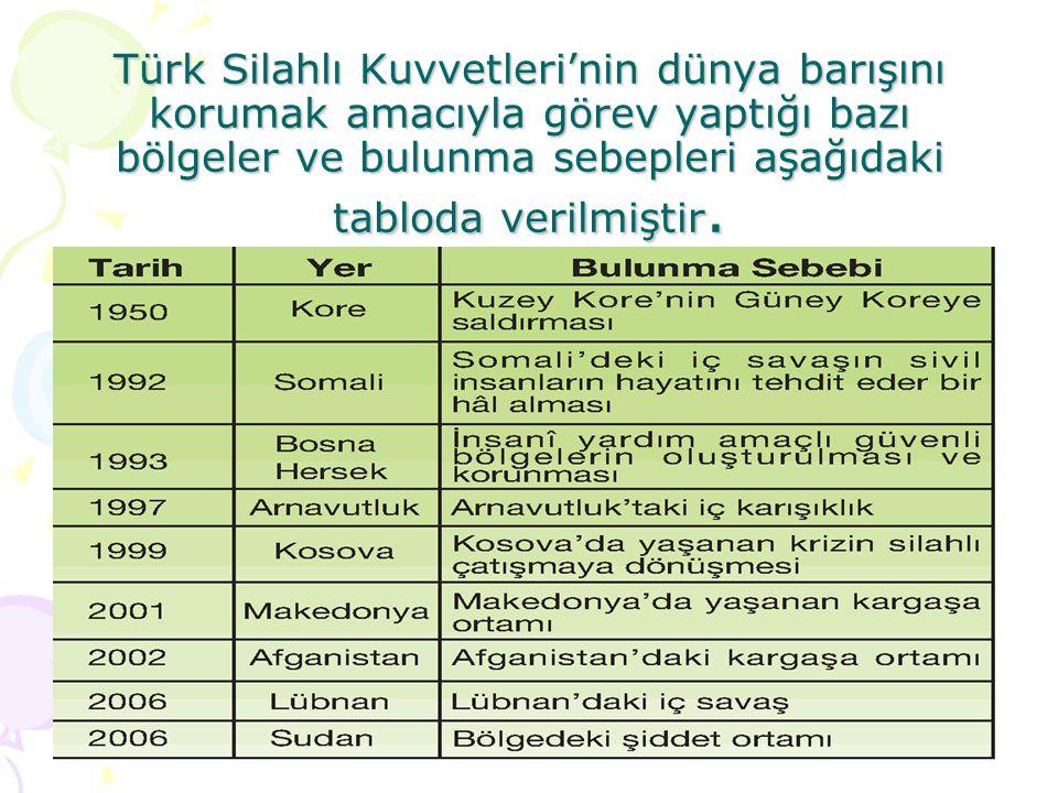 Türk Silahlı Kuvvetleri'nin dünya barışını korumak amacıyla görev yaptığı bazı bölgeler ve bulunma sebepleri aşağıdaki tabloda verilmiştir.
