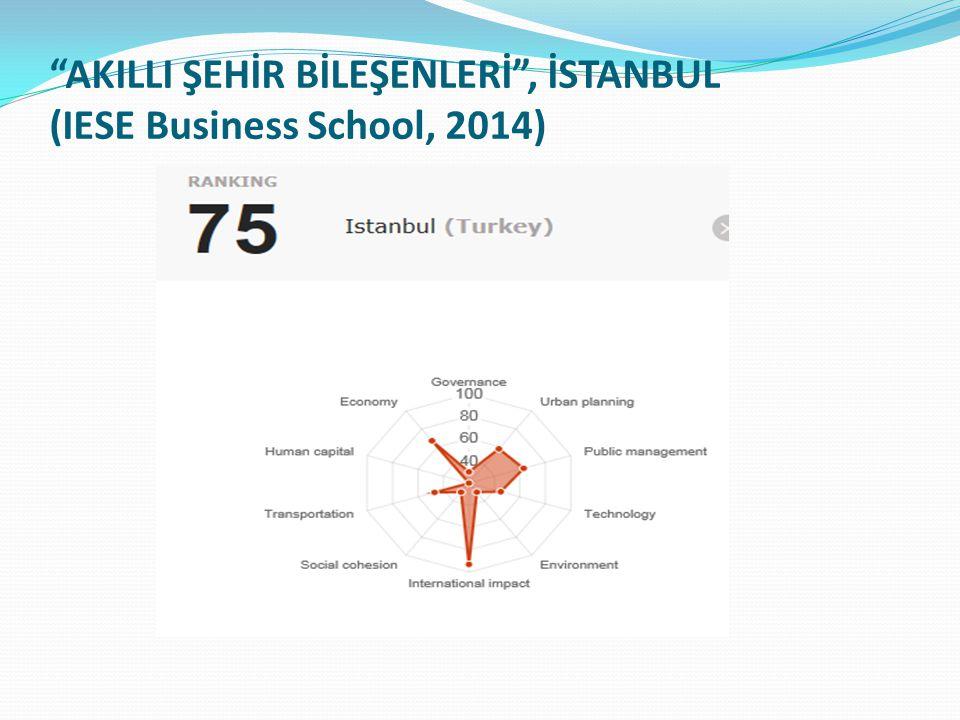 AKILLI ŞEHİR BİLEŞENLERİ , İSTANBUL (IESE Business School, 2014)