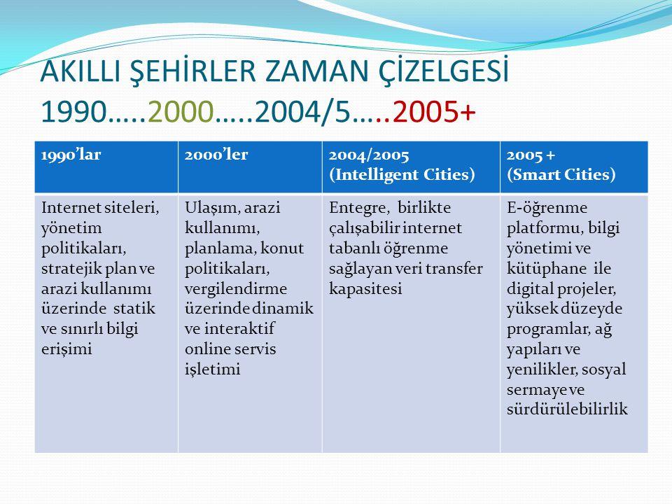 AKILLI ŞEHİRLER ZAMAN ÇİZELGESİ 1990…..2000…..2004/5…..2005+