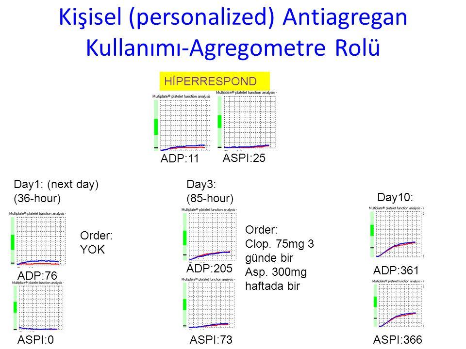 Kişisel (personalized) Antiagregan Kullanımı-Agregometre Rolü