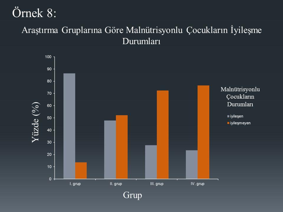 Örnek 8: Araştırma Gruplarına Göre Malnütrisyonlu Çocukların İyileşme Durumları. Yüzde (%) Malnütrisyonlu Çocukların Durumları.