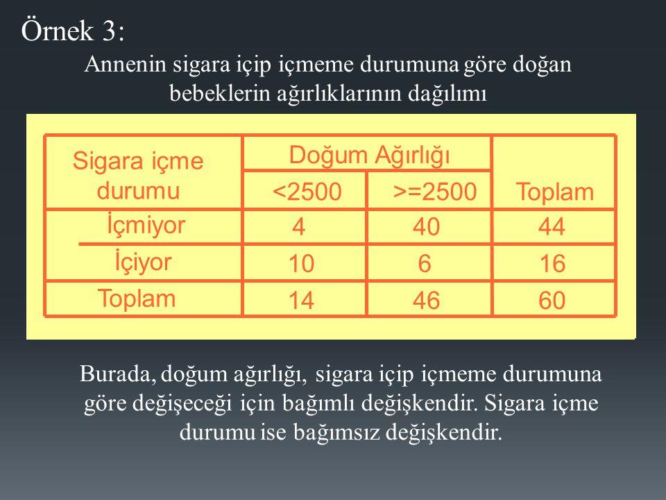 Örnek 3: 4 40 44 10 6 16 14 46 60 Sigara içme durumu İçmiyor İçiyor